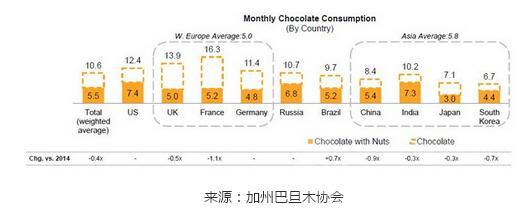 全球70%的消费者更偏爱混入坚果的巧克力