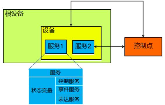 UPnP 网络组件