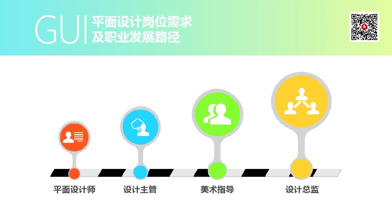 gui崗位需求及職業發展1
