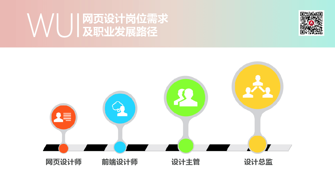 wui崗位需求及職業發展1
