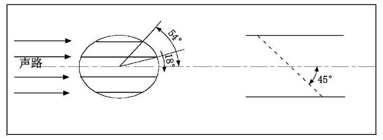 多声道超声波流量计工作原理