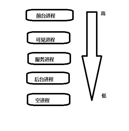系统进程优先级.png