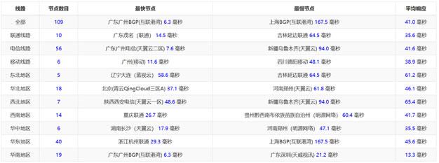 《Kvmla 香港将军澳VPS 2核 1GB内存 40GB硬盘 7Mbps 64元/月》
