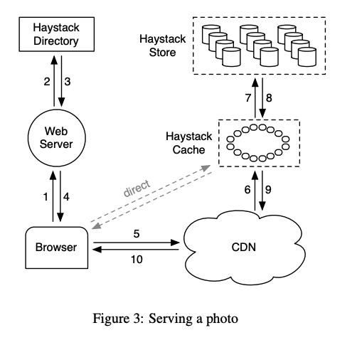 Figure 3 in Haystack