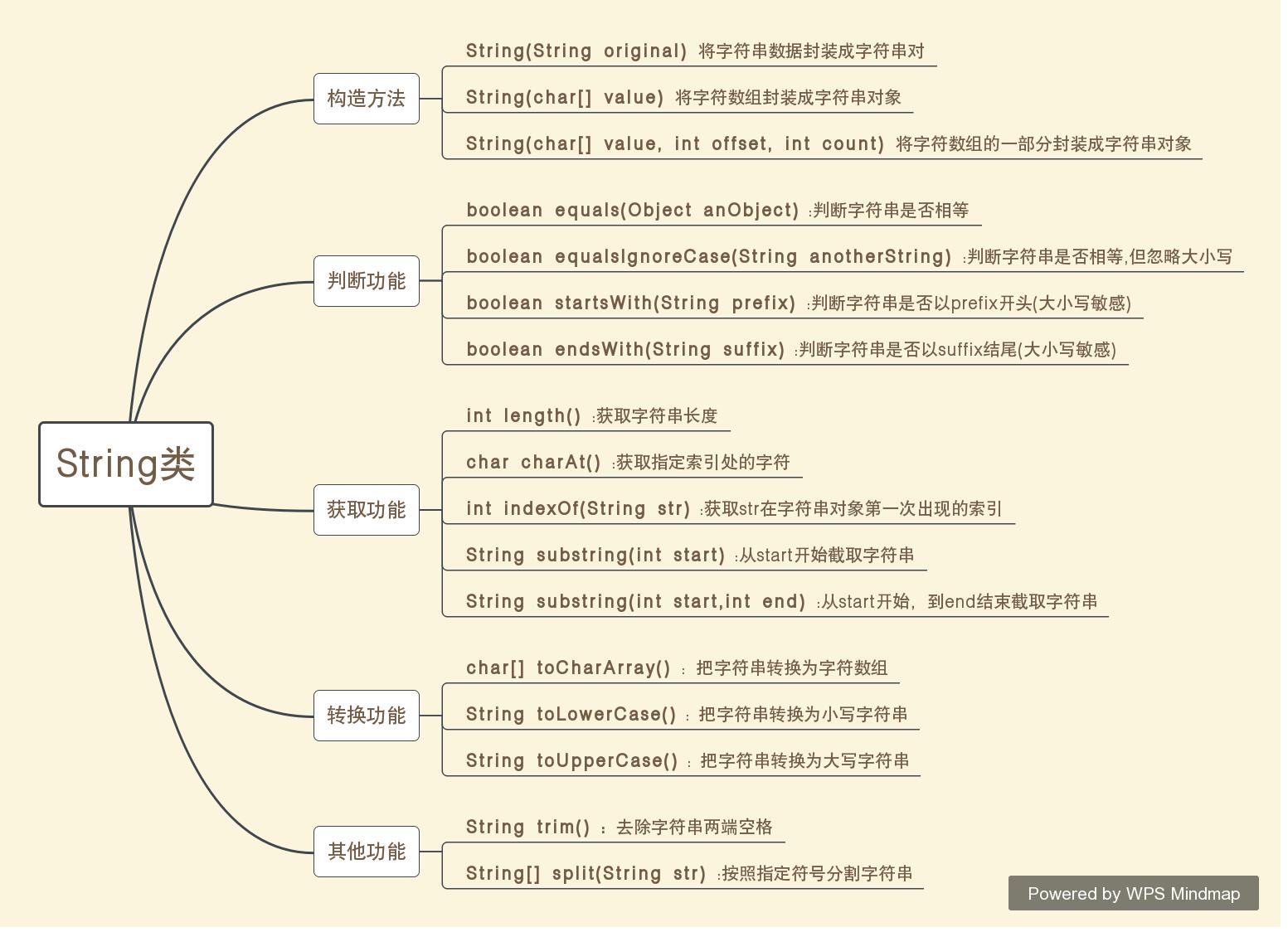 Java String类总结