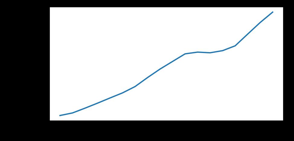 译]如何使用Python构建指数平滑模型:Simple Exponential Smoothing, Holt