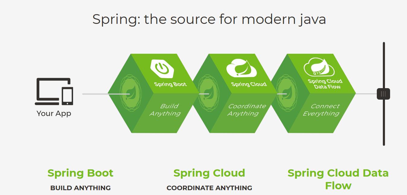 [Java面经] 面试问你为什么要用Spring怎么答?