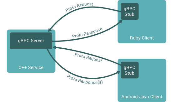 About Grpc