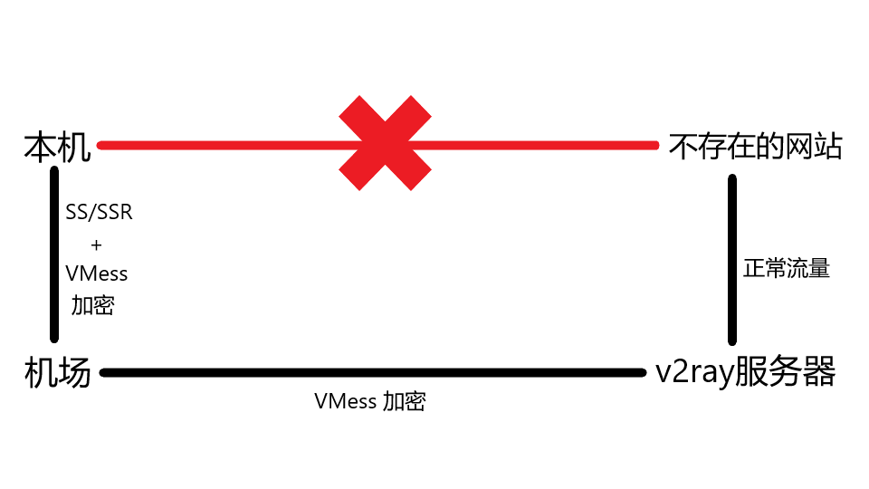 SS/SSR 中转V2ray 起飞教程| Acuario