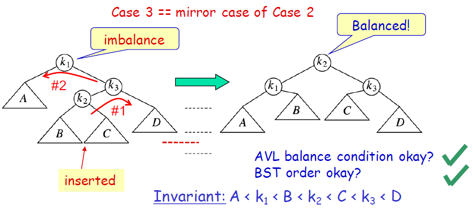 Case and Solution