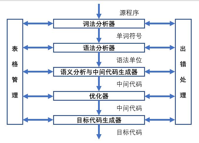 编译程序结构.png