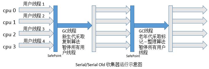 Serial收集器.png