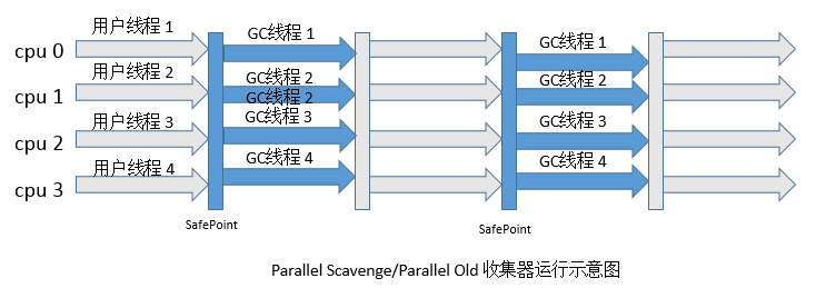 Parallel Old收集器.png