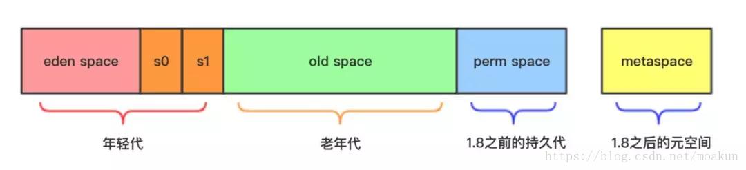 cms-内存结构.png