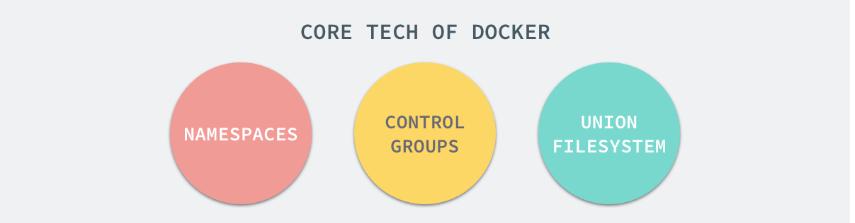 docker-core