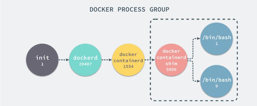 docker-process