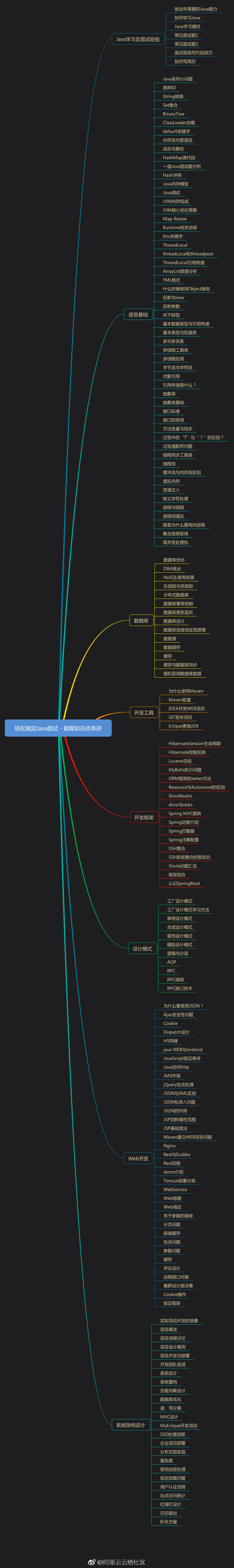 Java架构师的学习路线