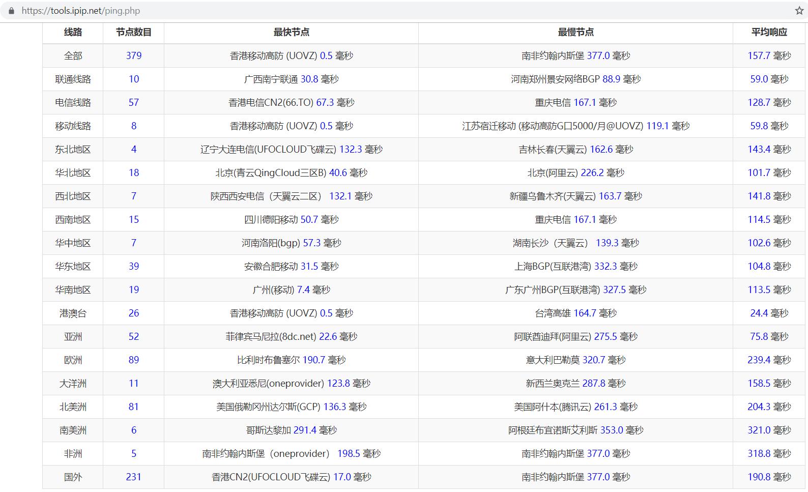 企鹅小屋:月付3.59 美元 / HK CMI / 1C 256MB / 10G SSD / 100 Mbps 峰值带宽 / 5 Gbps 防护 /  450GB 上行流量