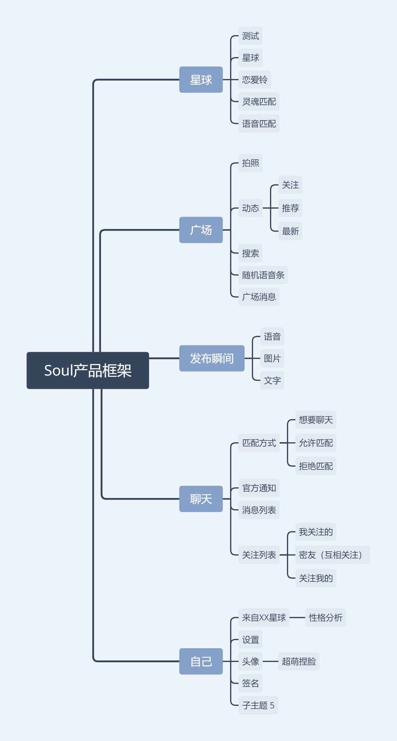 Soul产品框架.png