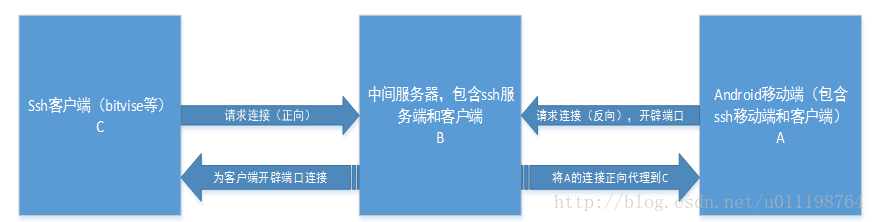 Android SSH反向连接实践- Chuck Chan的专栏- CSDN博客