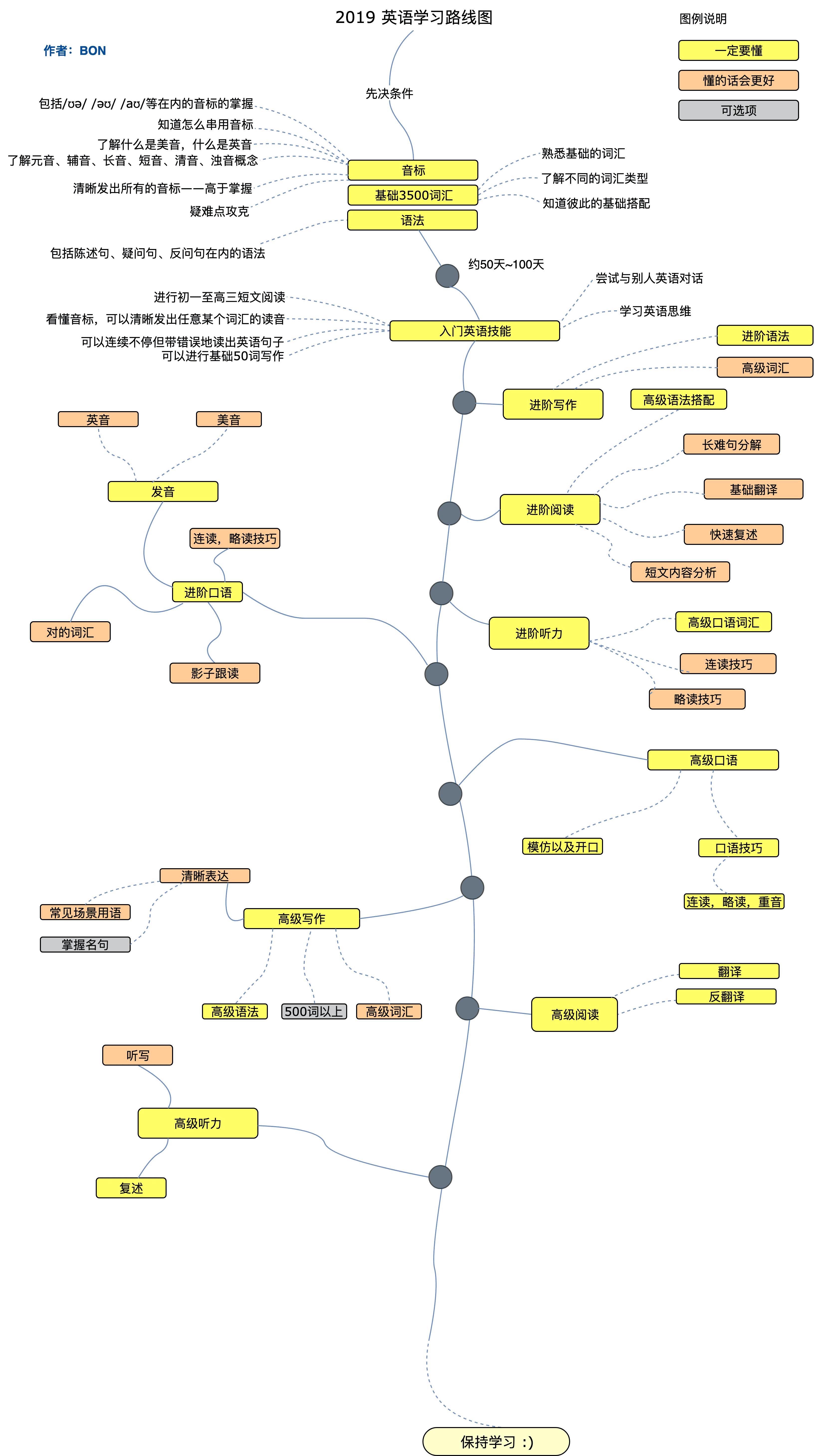 Learn-English-Roadmap