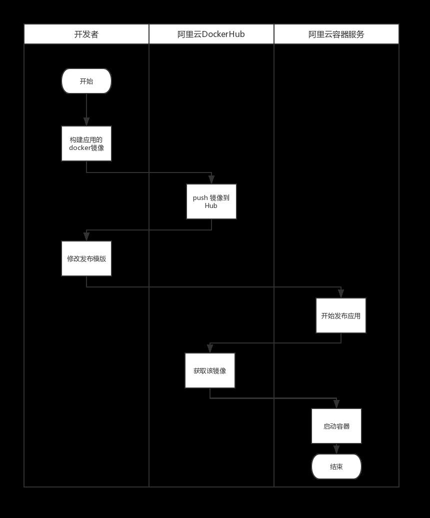 应用发布流程.png