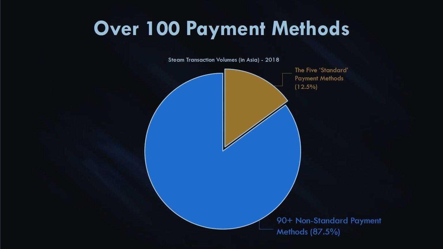 Steam支付方式图表