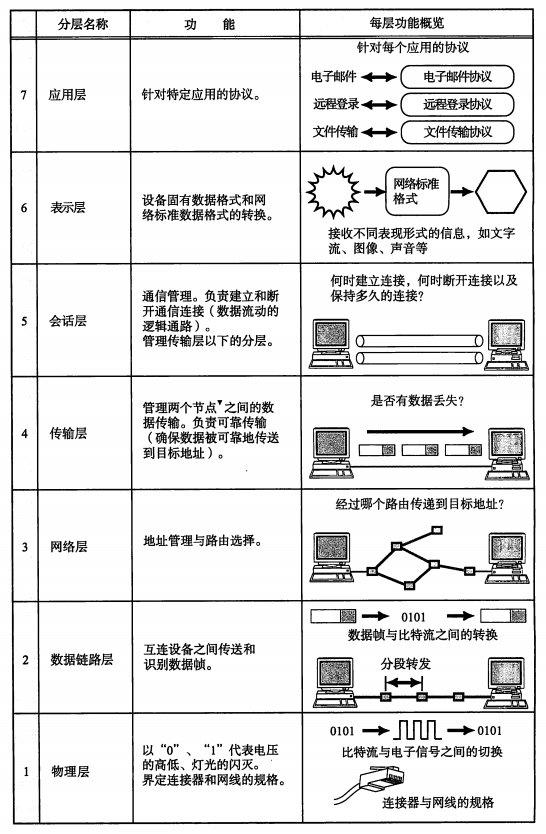 OSI模型概览图