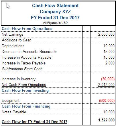 xyz_cash_flow_statement