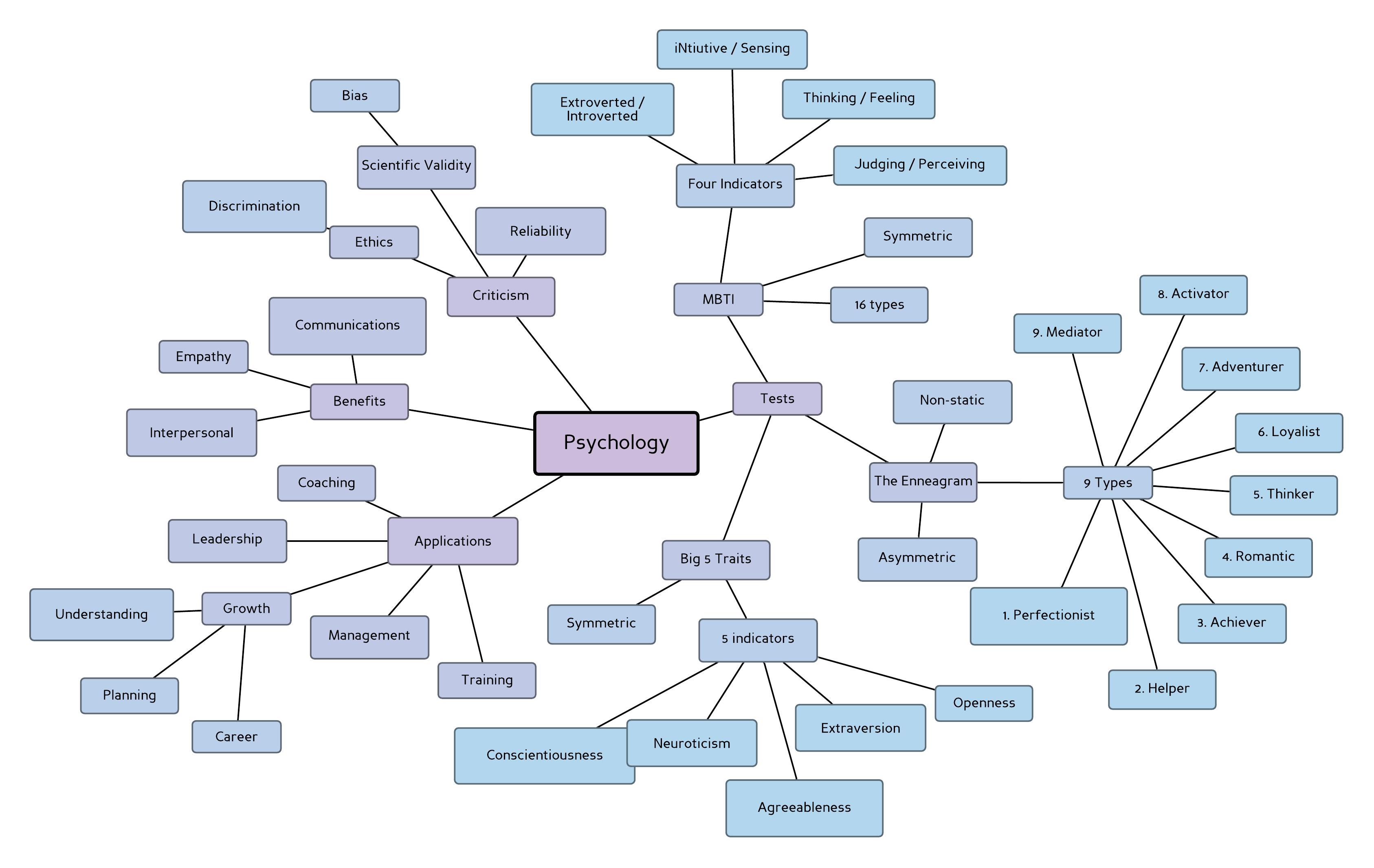 Psychology Mind Map