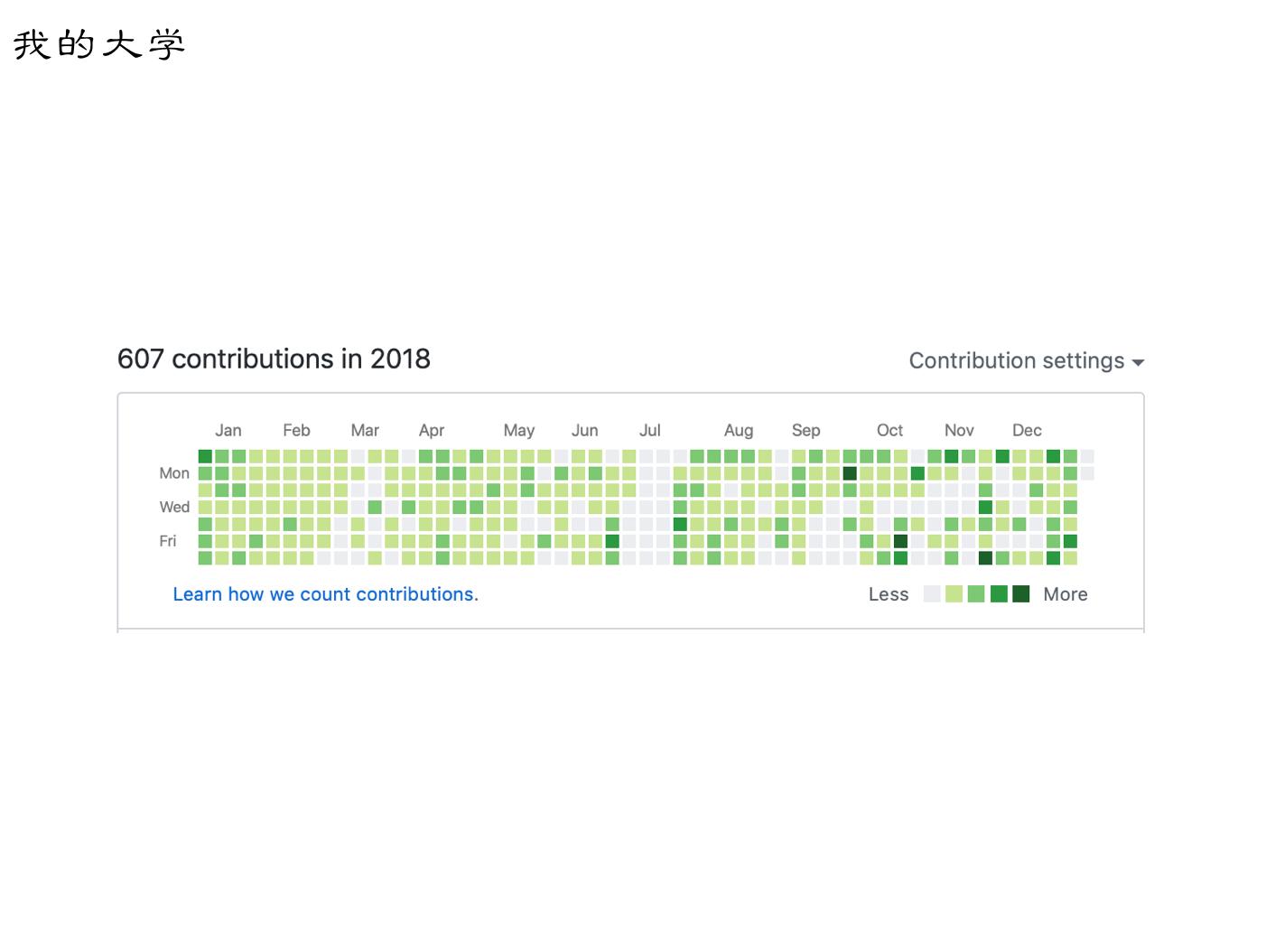 2018 github contributions