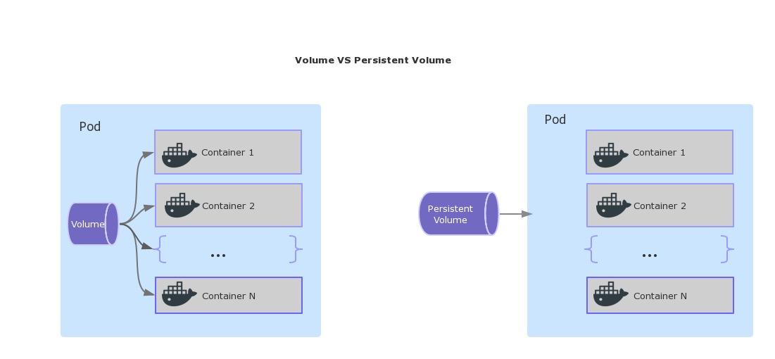 pv_volume