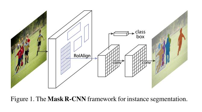 Mask R-CNN