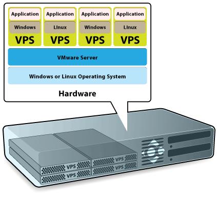 如何判断VPS的虚拟技术