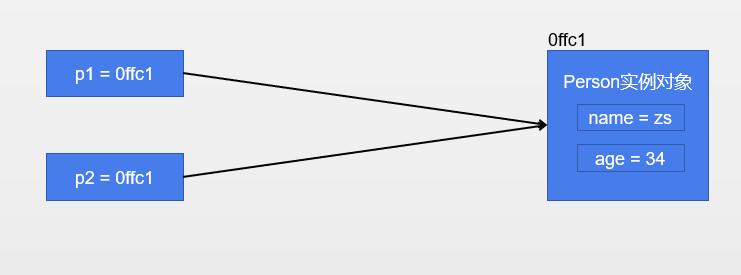 JavaScript-对象的深浅拷贝