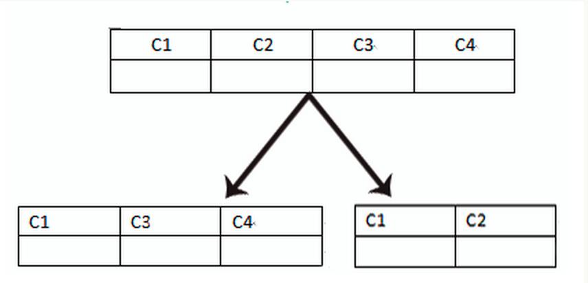垂直分表.png