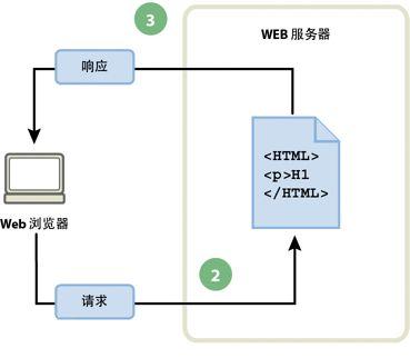 e3591b7ed1c7d 而动态网页则不然,页面代码虽然没有变,但是显示的内容却是可以随着时间、环境或者数据库操作的结果而发生改变的。