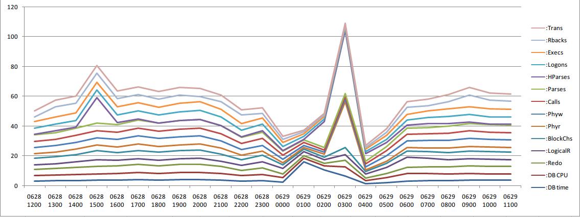 load profile pct 数据集产生的透视图