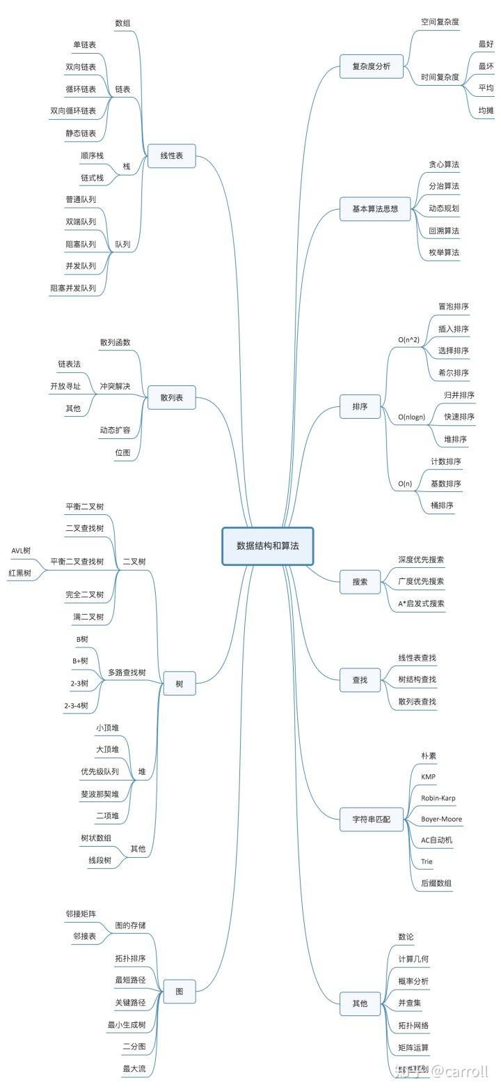 《数据结构与算法脑图》