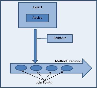 spring-aop-diagram.jpg