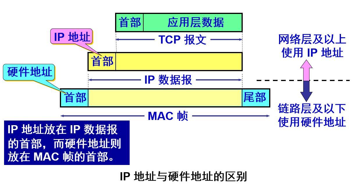 IP地址和硬件地址的区别