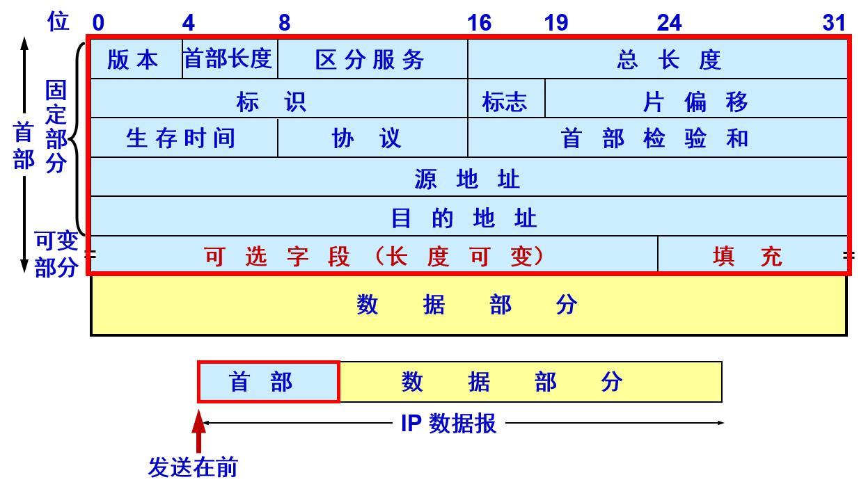 IP数据报格式.jpg
