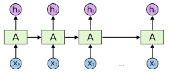 RNN-Single-Cell-Expand.jpg
