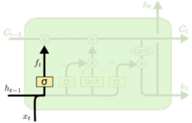 LSTM-Forget-Gate.jpg
