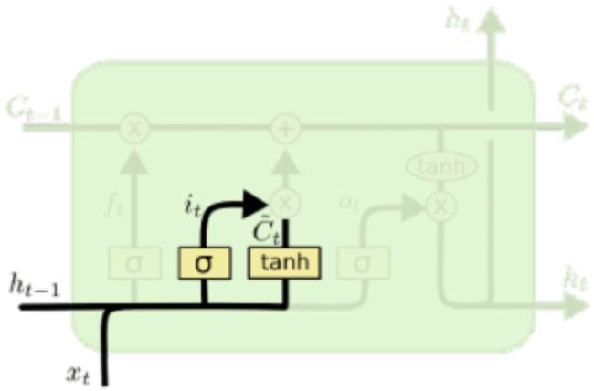 LSTM-Input-Gate.jpg