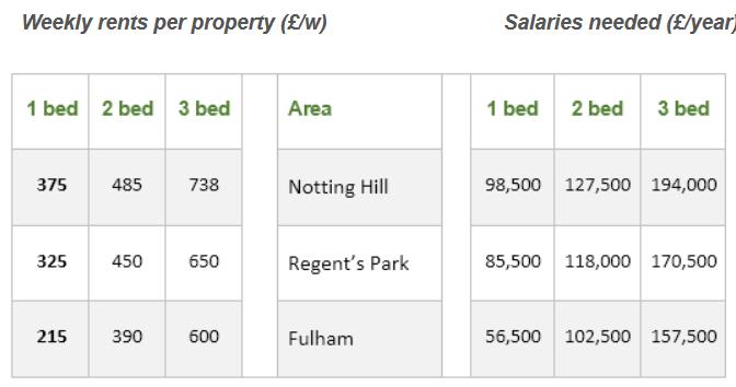 雅思寫作小作文范文 雅思寫作表格題table 倫敦房租情況London rental charges