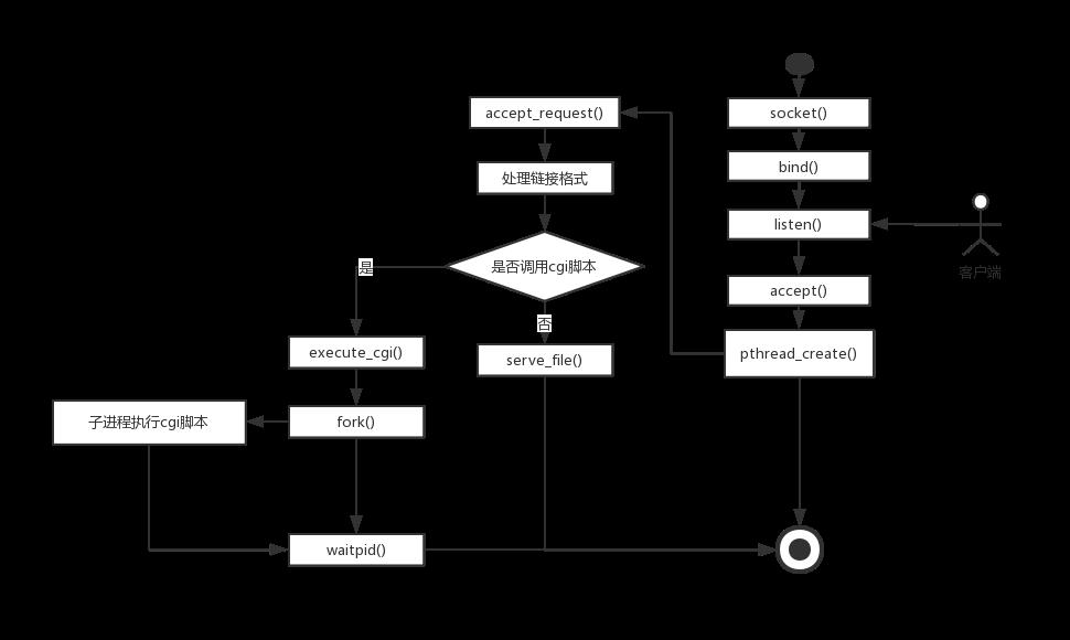 函数流程图