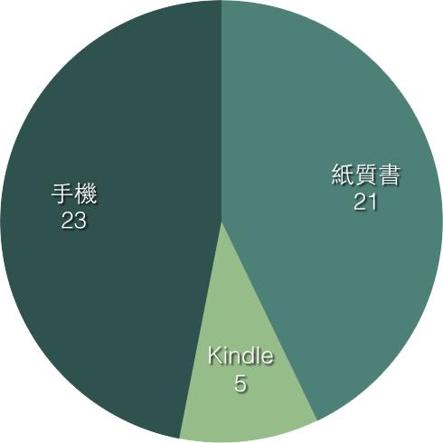 阅读介质分布