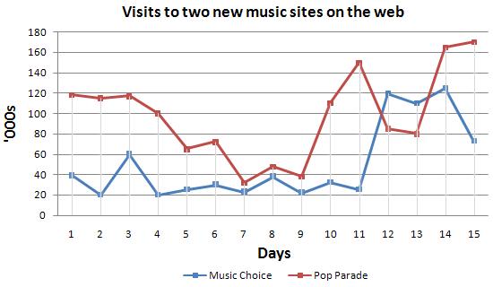 雅思写作小作文范文 雅思写作折线图(线状图) 音乐网站访客
