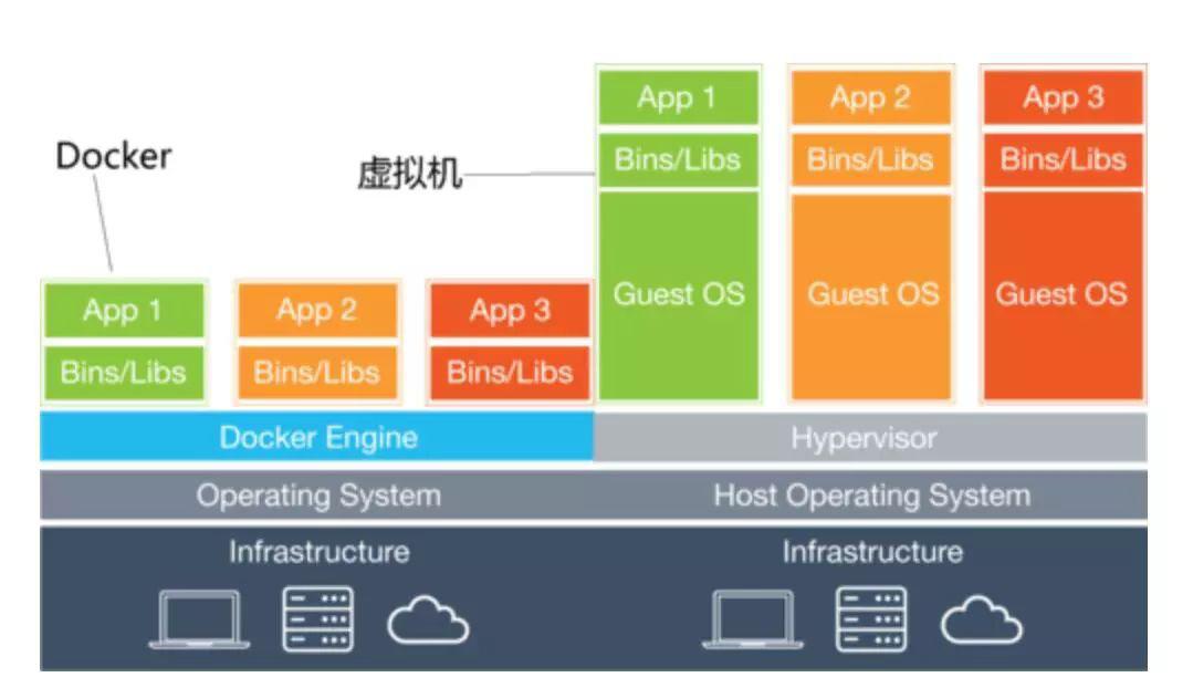 虚拟化与Docker